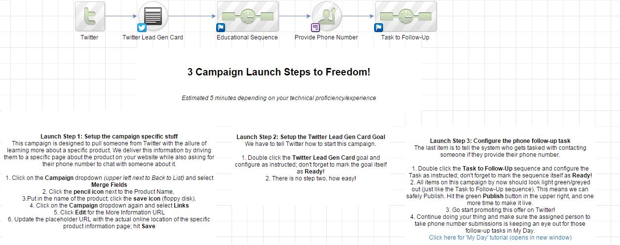 Infusionsoft Twitter Campaign